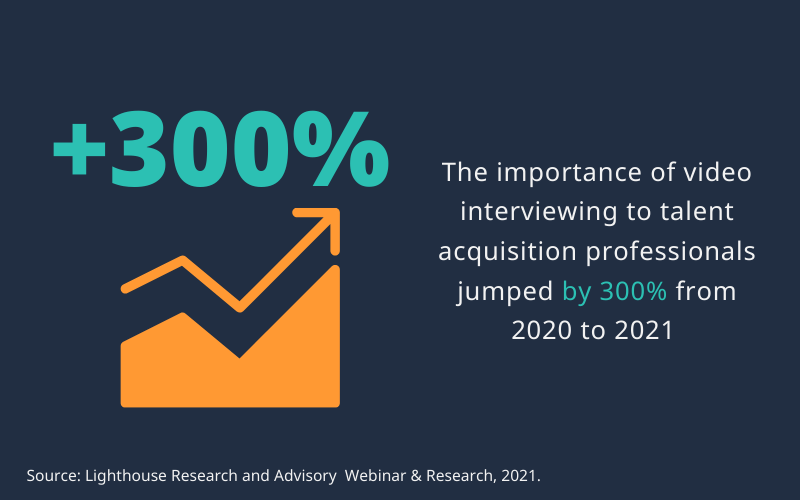 Importance of video interviewing went up from 2020 to 2021