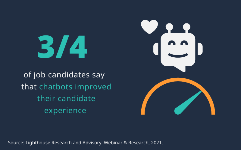 Three fourths of candidates say chatbots improved their candidate experience