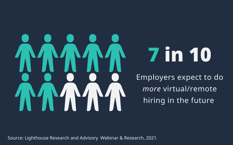 7 in 10 employers expect to do more virtual hiring in the future