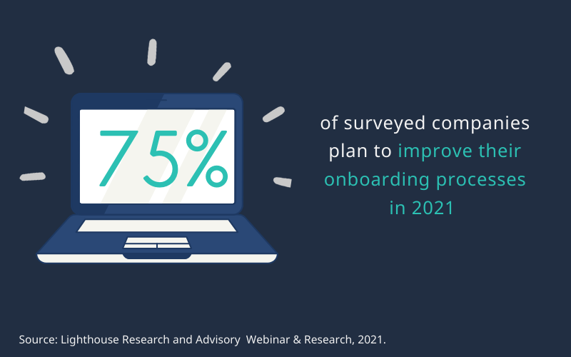 75 percent of surveyed companies plan to improve their onboarding processes